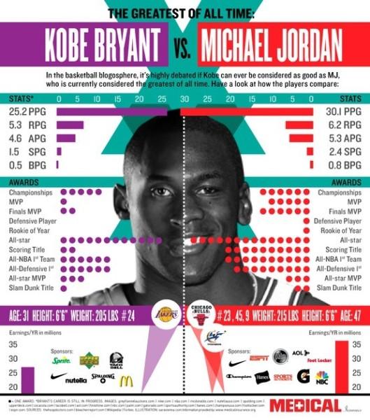 KOBE vs Michael