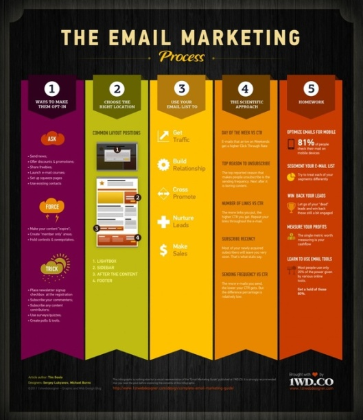 Infograph on Email marketing